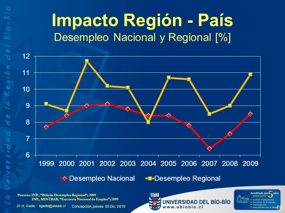 Impacto Región - País Desempleo Nacional y Regional [%]